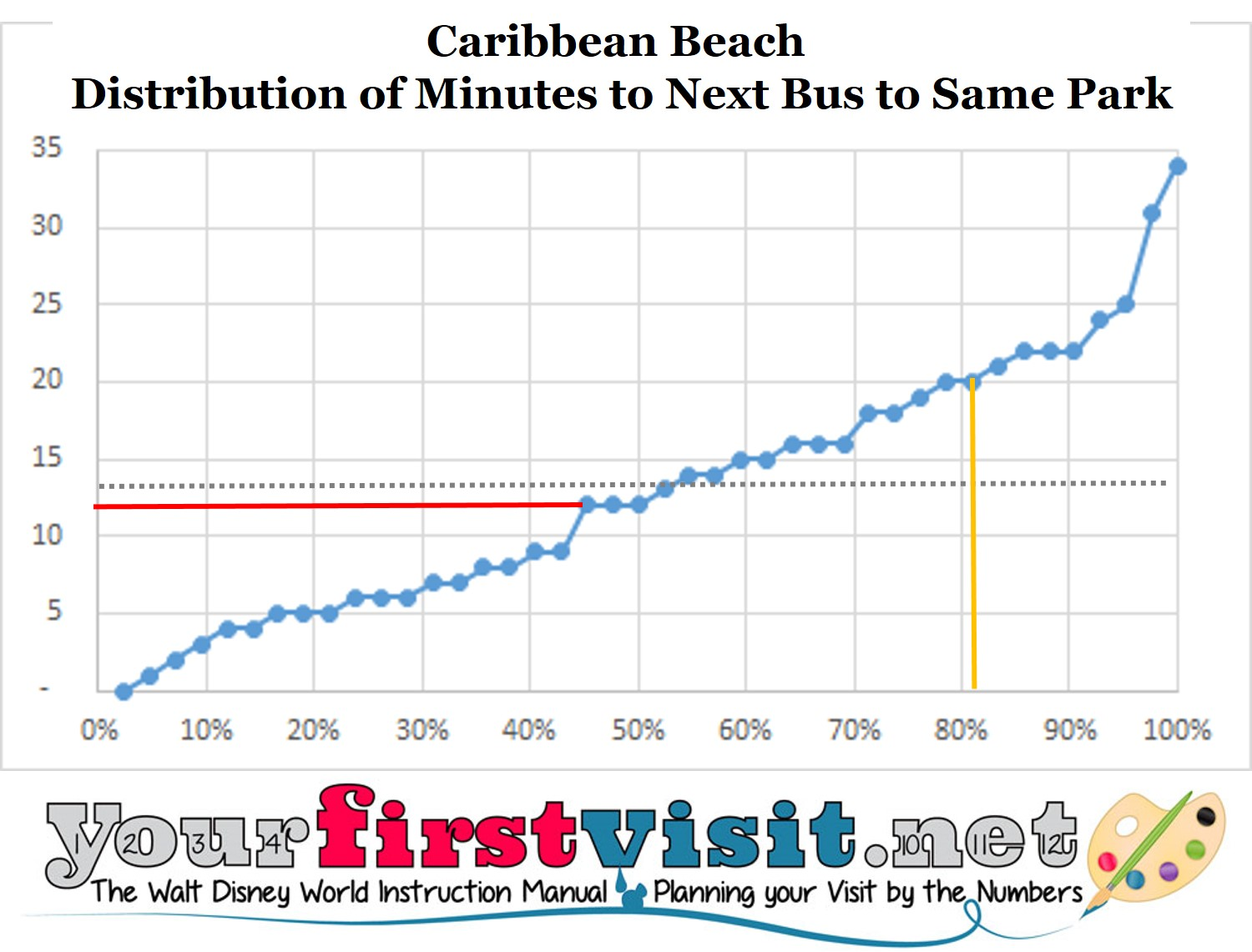 caribbean-beach-time-to-next-bus-to-same-park-from-yourfirstvisit-net