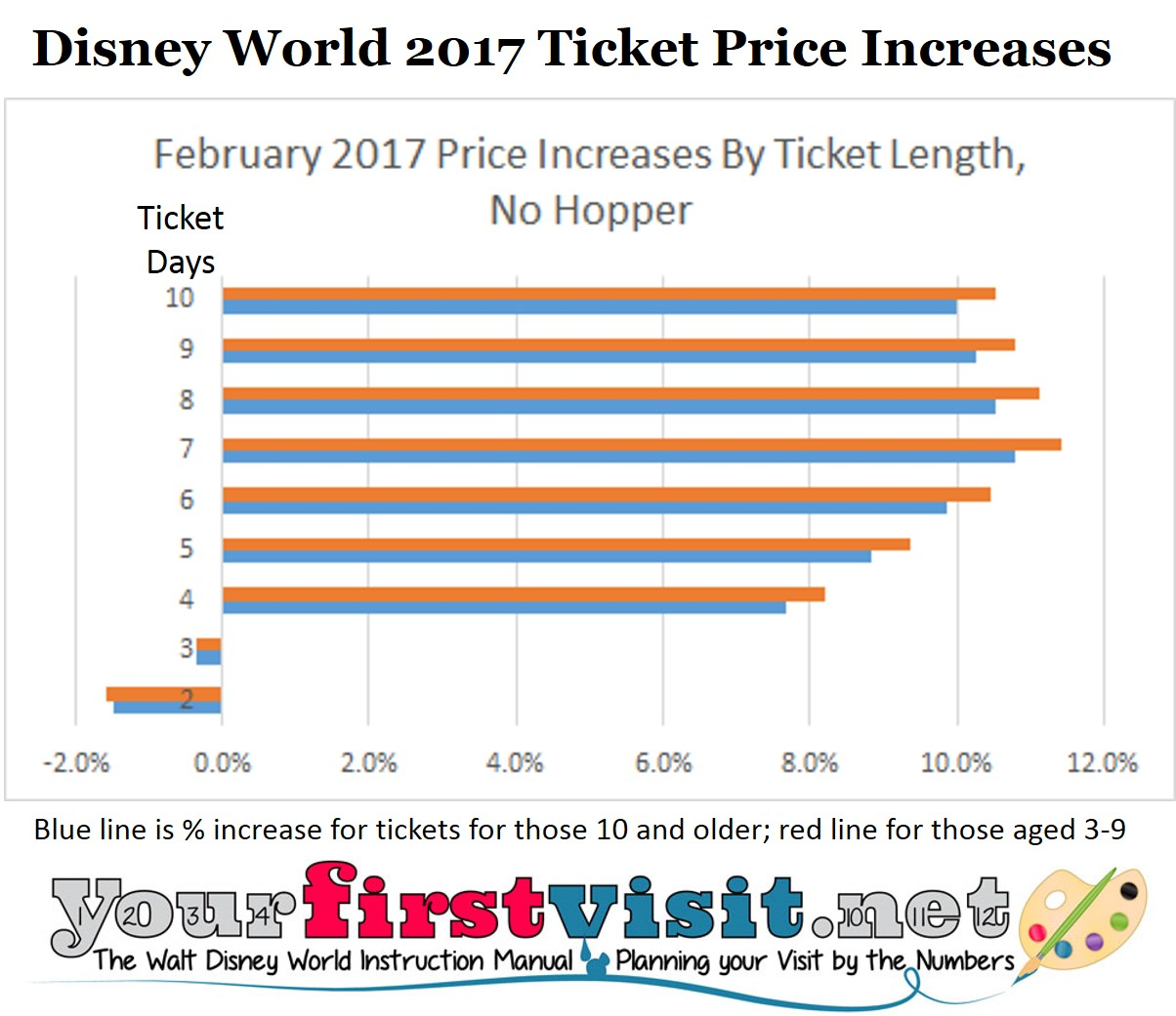 Disney World 2017 Percentage Ticket Price Increases from yourfirstvisit.net