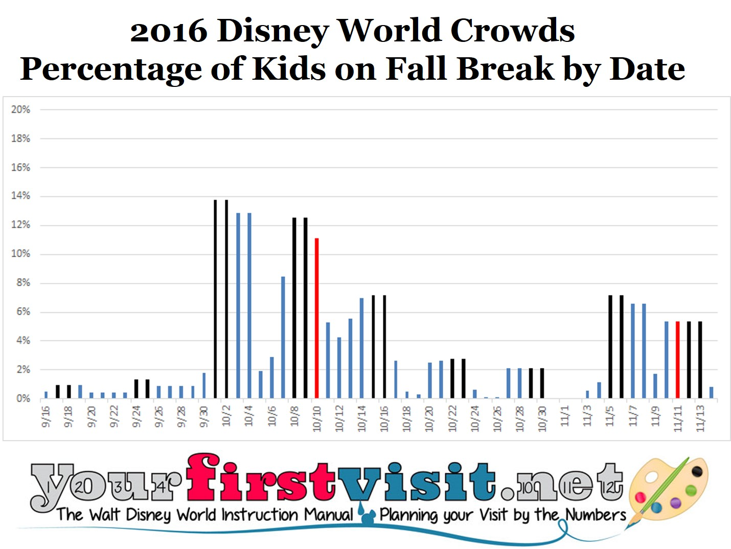 Disney World Crowds Fall Break 2016 from yourfirstvisit.net