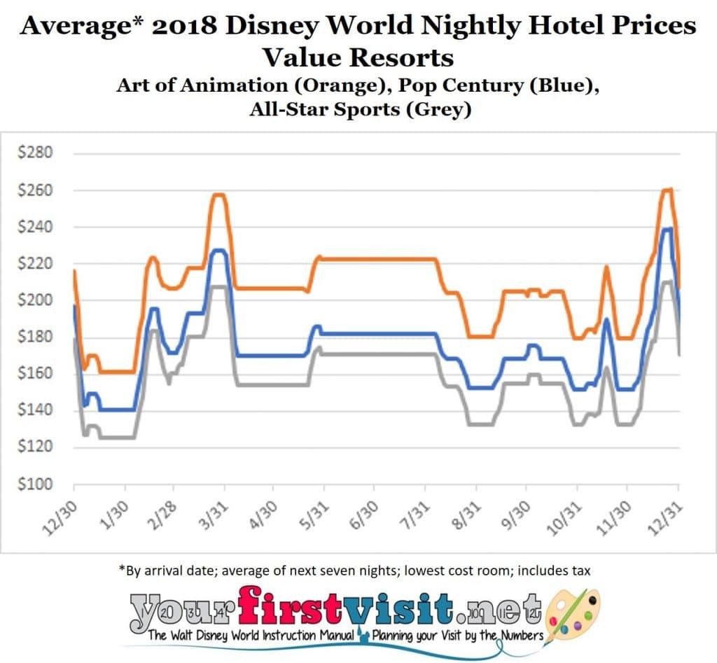 Disney World Resort Price Changes for 2018 - yourfirstvisit net