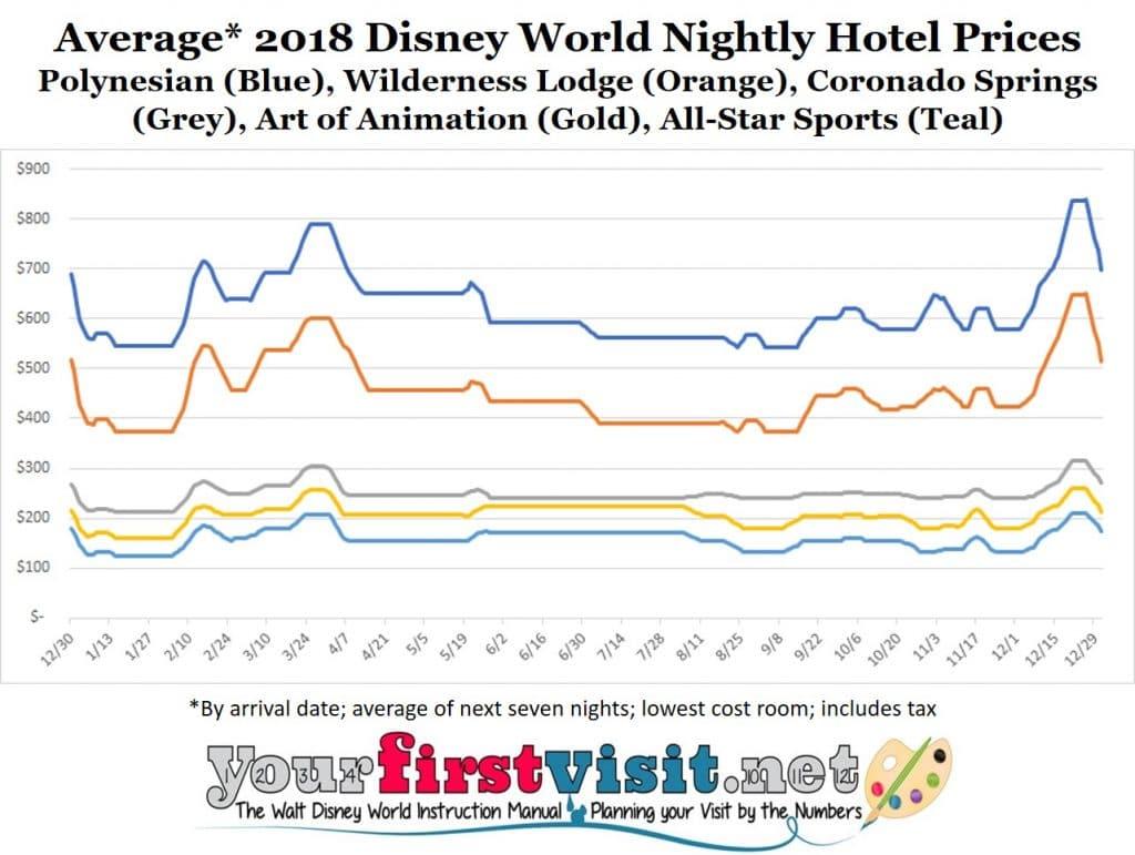 Disney World 2018 Resort Price Seasons Yourfirstvisit Net