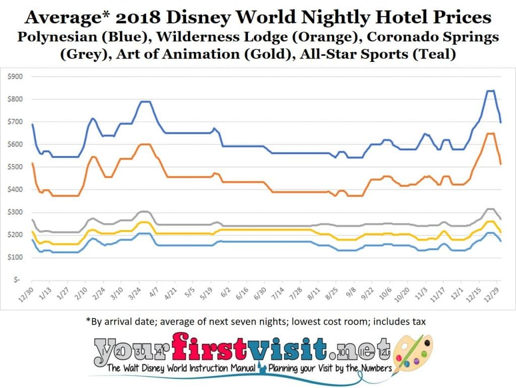 Disney World Room Rate Comparison