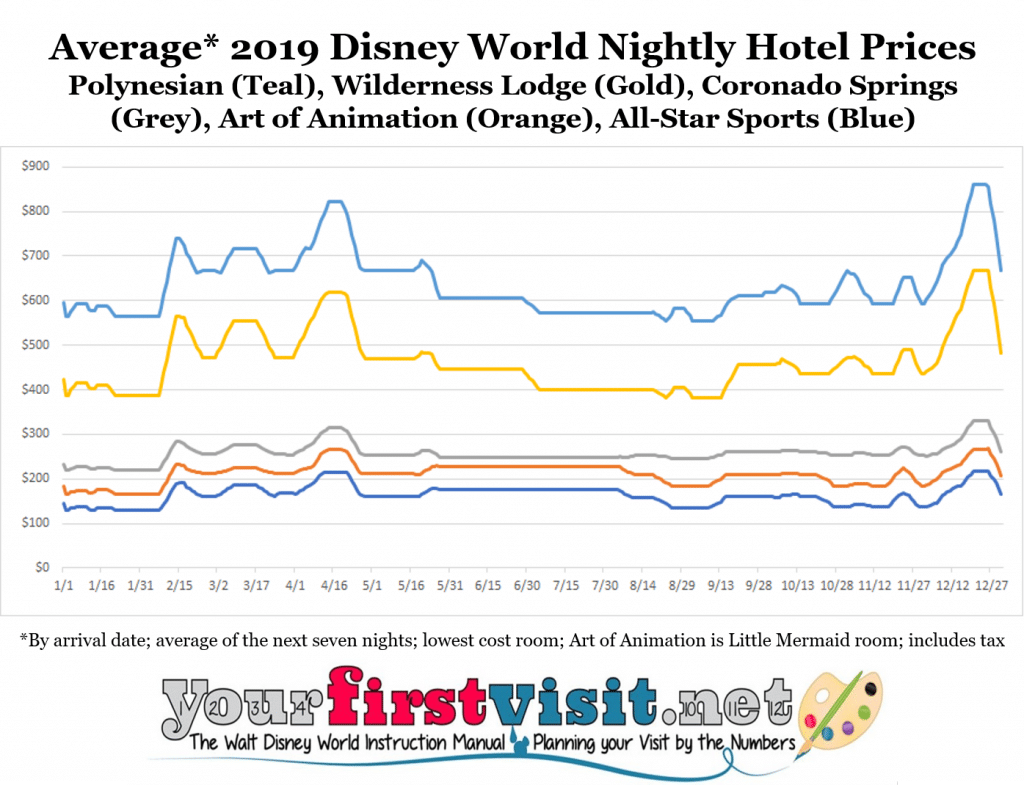Disney world 2019 resort price seasons yourfirstvisit this eliminates what would be otherwise be incomprehensible bumpiness from thursdaysunday and fridaysaturday upcharges for exact prices by night by publicscrutiny Images
