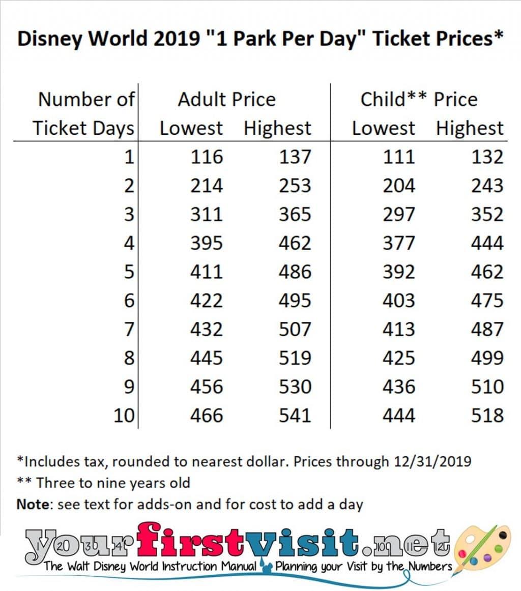 Disney World Tickets and Prices - yourfirstvisit.net