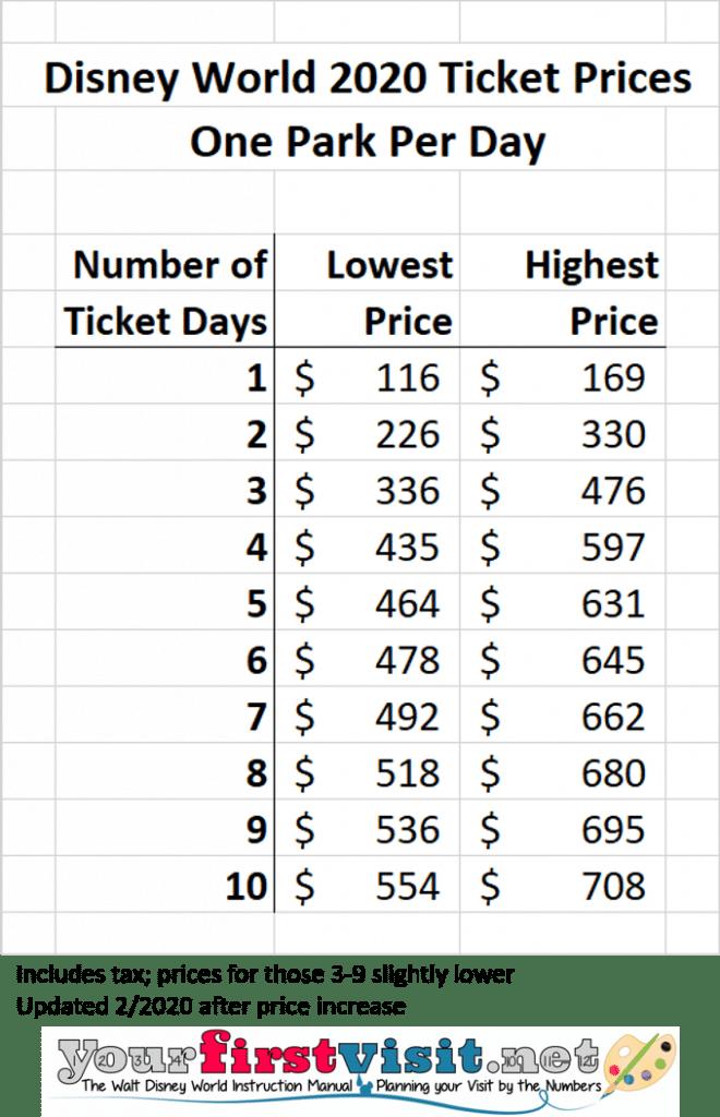 Disney World Tickets And Ticket Prices Yourfirstvisit Net